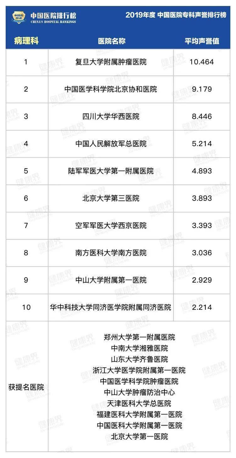 全国泌尿排行_最全!全国最强医院科室排名发布(附名单)
