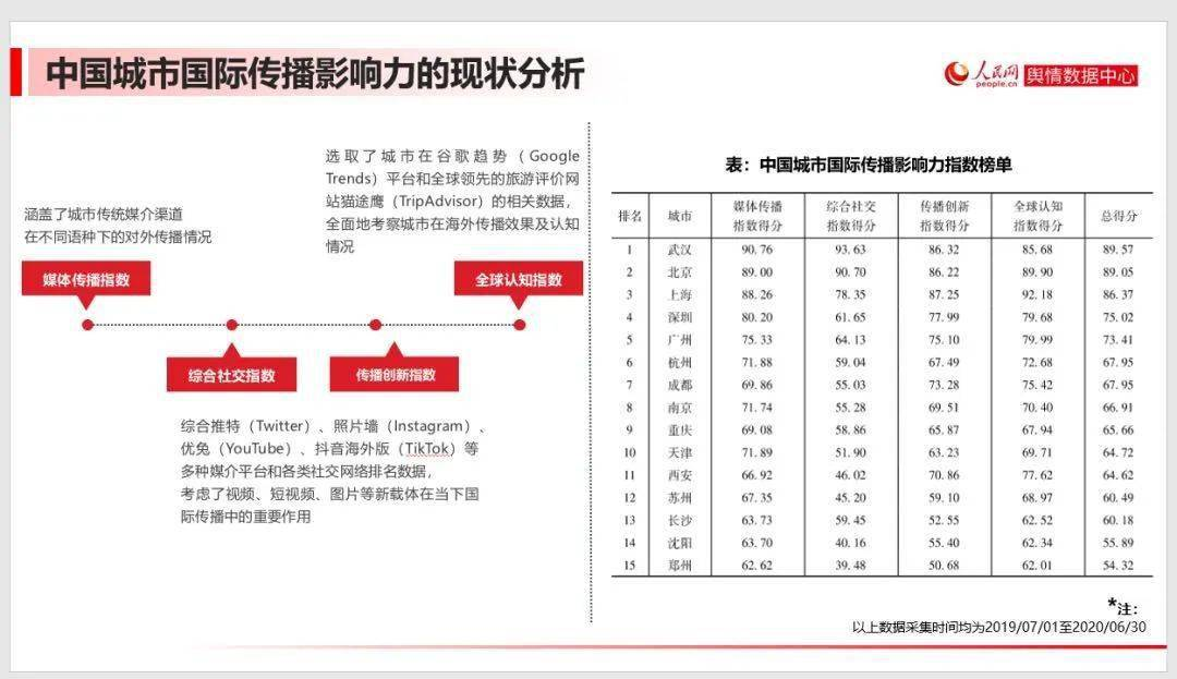 武汉全国第一!2020年,中国城市国际传播影响力指数发布