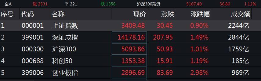 沪指午间收涨0.9% 煤炭、酿酒等板块领涨
