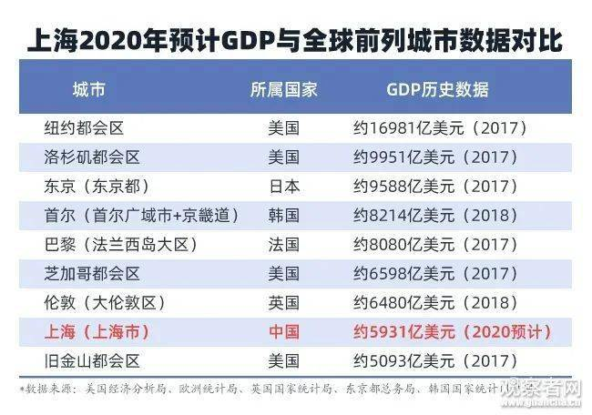 2020世界各都会区gdp_近十年中国gdp数据图