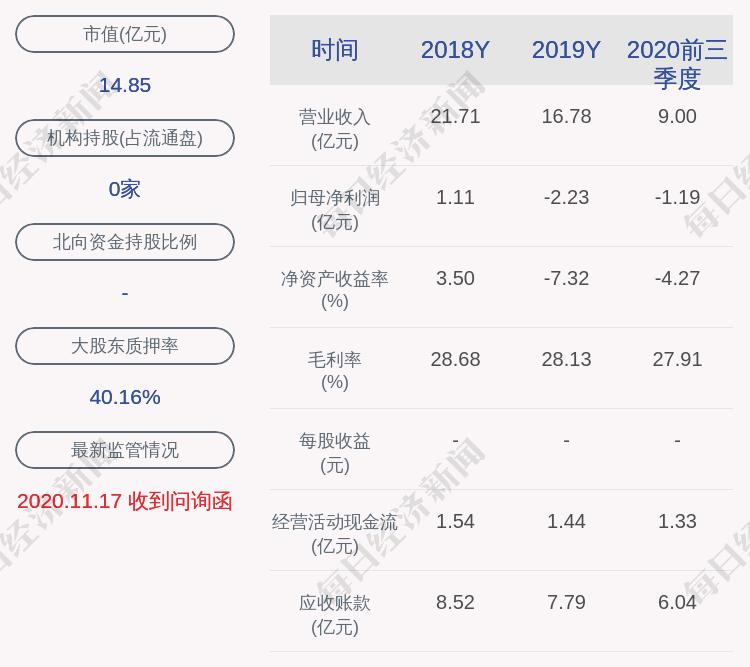 圣天盛:控股股东刘群释放700万股质押