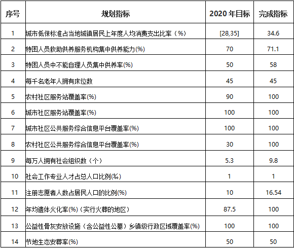 """""""十三五""""各市民政事业发展巡礼之黄山"""