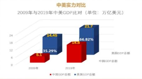 2019中国与美国gdp_中国gdp超过美国预测