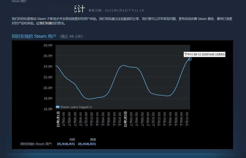 Steam 同时在线玩家首次突破 2500 万