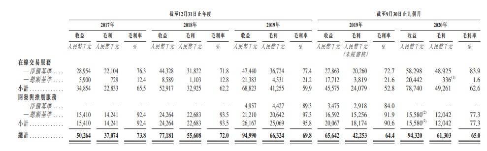 新股新闻,忠诚度管理SaaS平台,中国二创港交所