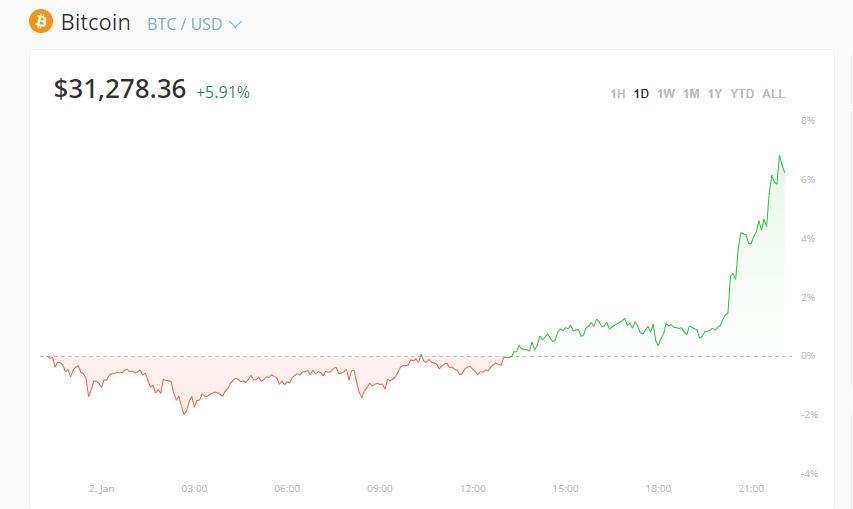 太疯狂了!比特币突破3万美元大关!