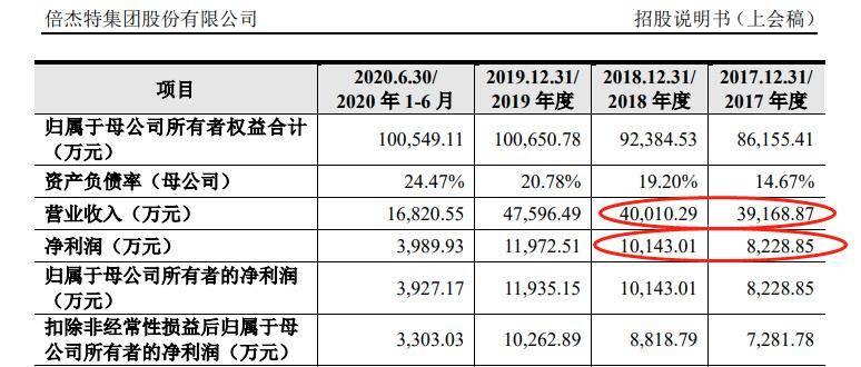 Bijet创业板IPO:逾期应收超过净利润。经营现金流疲软。上市后,很难拿起赌博协议