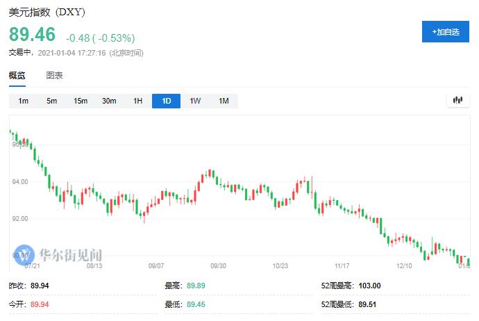 一切背后的关键是上涨:美元继续下跌