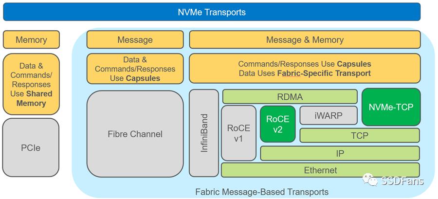 再见,Intel!GPU直连NVMe SSD!