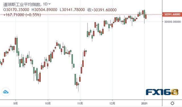 美国佐治亚州决选结果进入最后倒计时,特朗普向彭斯施加压力,美股三大指数齐收涨