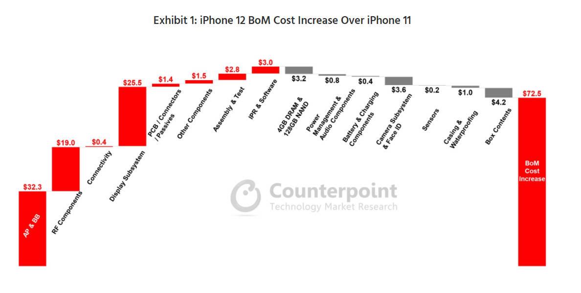 iPhone 12 涨价了?物料成本比 iPhone 11 贵五分之一!