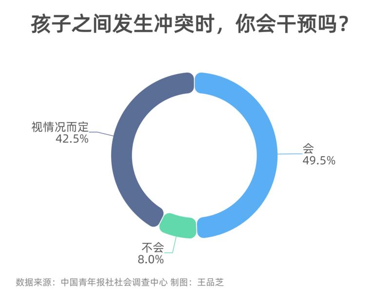 孩子间发生冲突 49.5%受访家长表示会干预