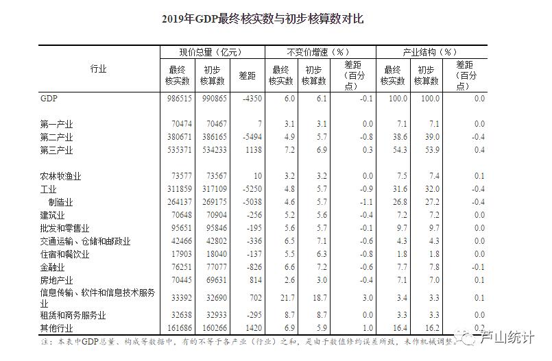 全国2019年gdp_各省2019年GDP终核及2020年GDP增量情况