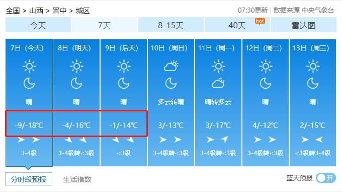 冻哭了!山西迎来入冬最低气温!你正处一年最危险的27天!防寒保命10招送上!  第7张