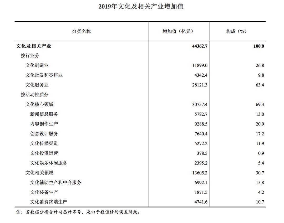 文化产业占gdp_广东文化产业增加值约占全国总量1/7