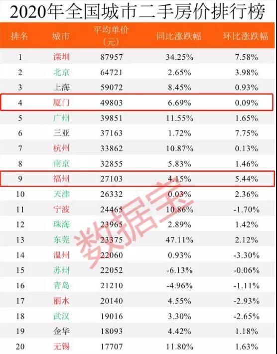 27103元/㎡!2020年福州二手房价格增长4.15%!