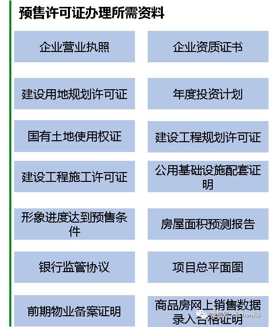 房地产开发流程(全套)