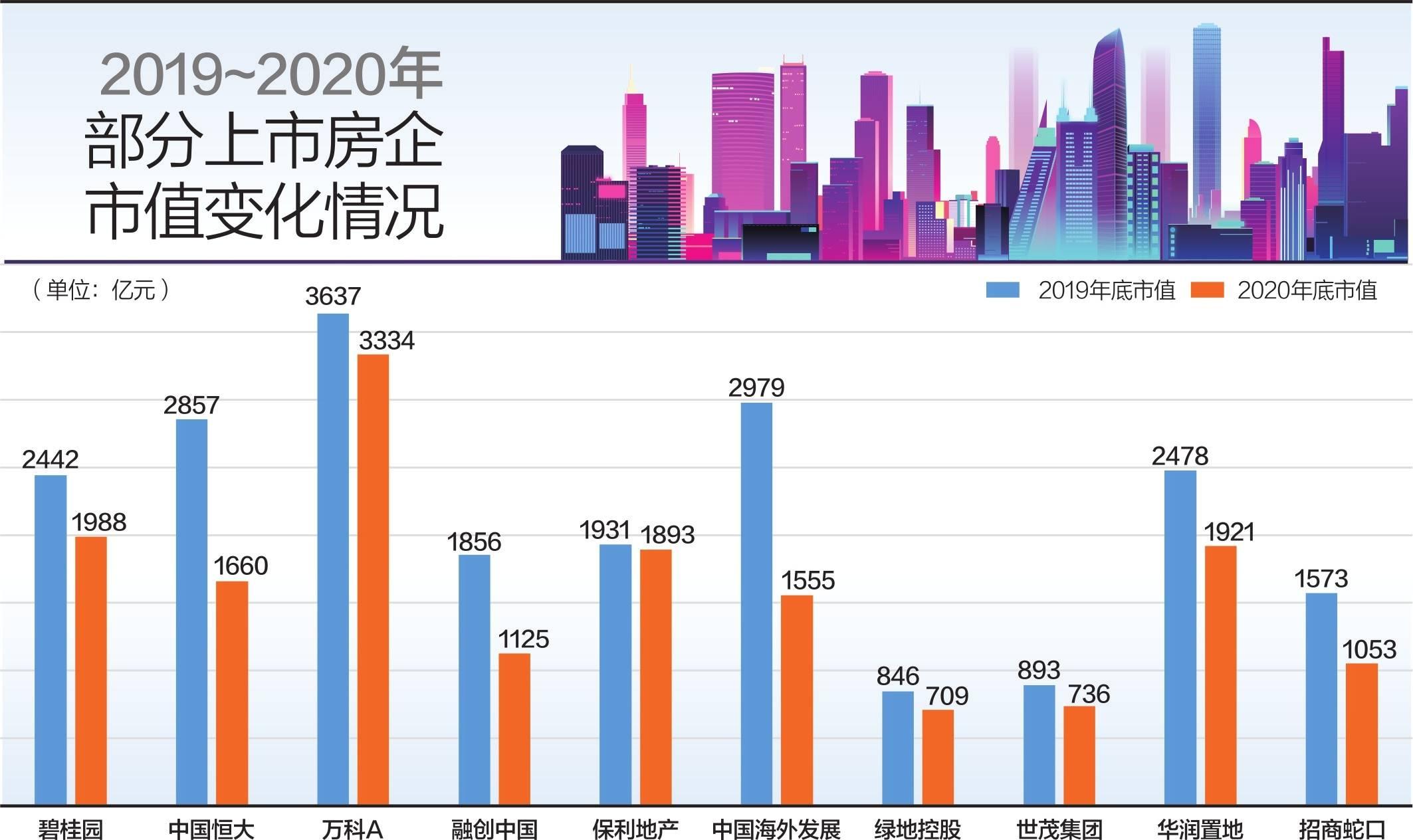 2020年地产股跑输大盘 50家上市房企市值缩水超8000亿