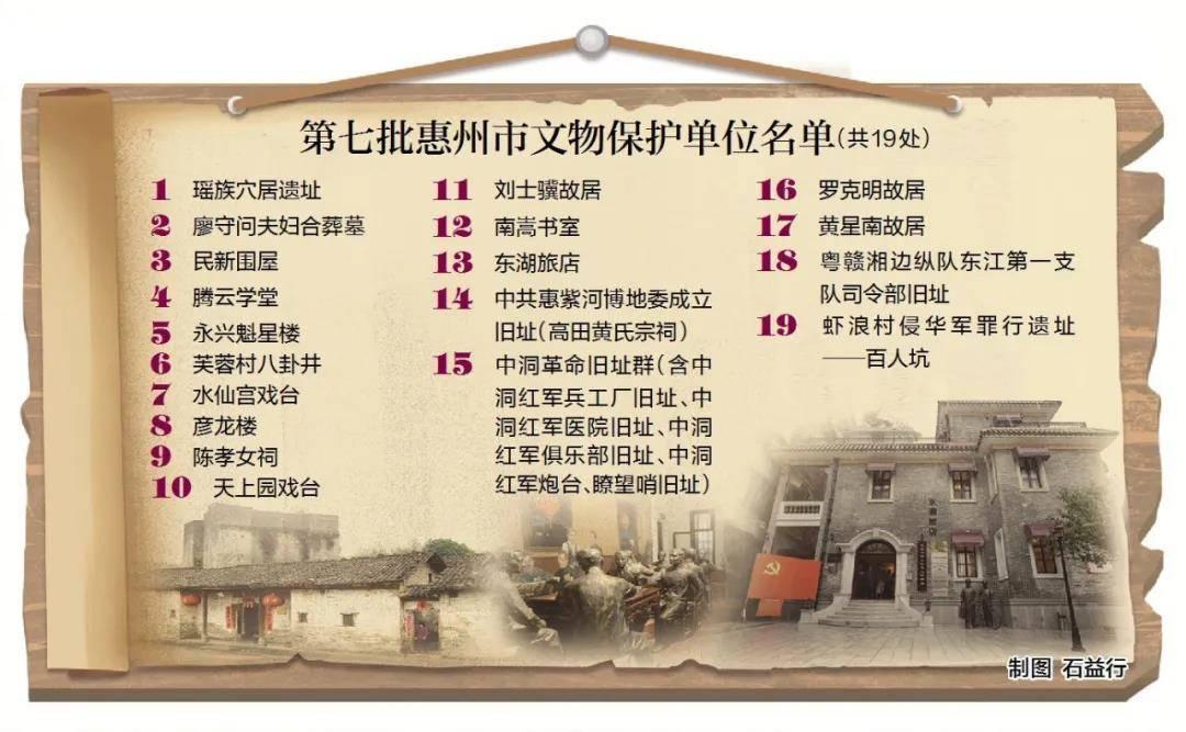 第七批惠州市文物保护单位19处公布!赶紧来看看有哪些地方