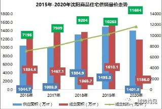 2021关于沈阳房价那些事!