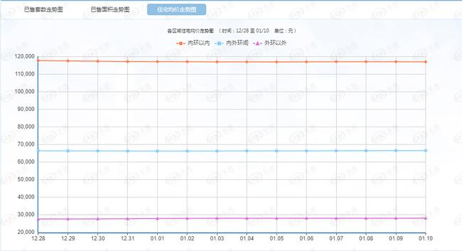 每日成交:1月11日上海新房成交446套 后续有望升温