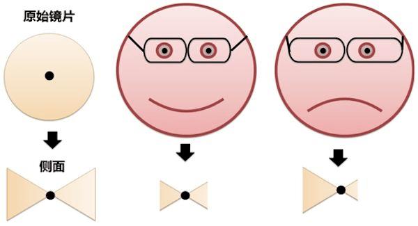 框架还是隐形?镜片越薄越好?配眼镜的疑问一次说清楚