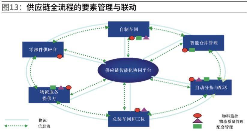 【物流】邱伏生:智能供应链在智能制造领域的应用