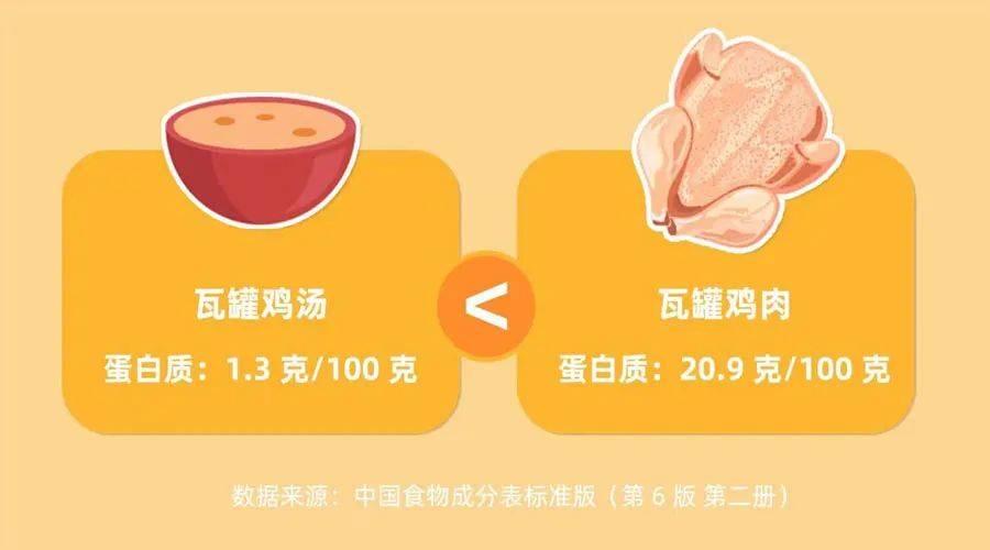生病就只吃白粥、喝鸡汤?我们建议你涮火锅