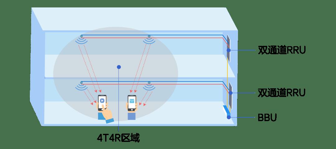 5G室内覆盖的三种方案