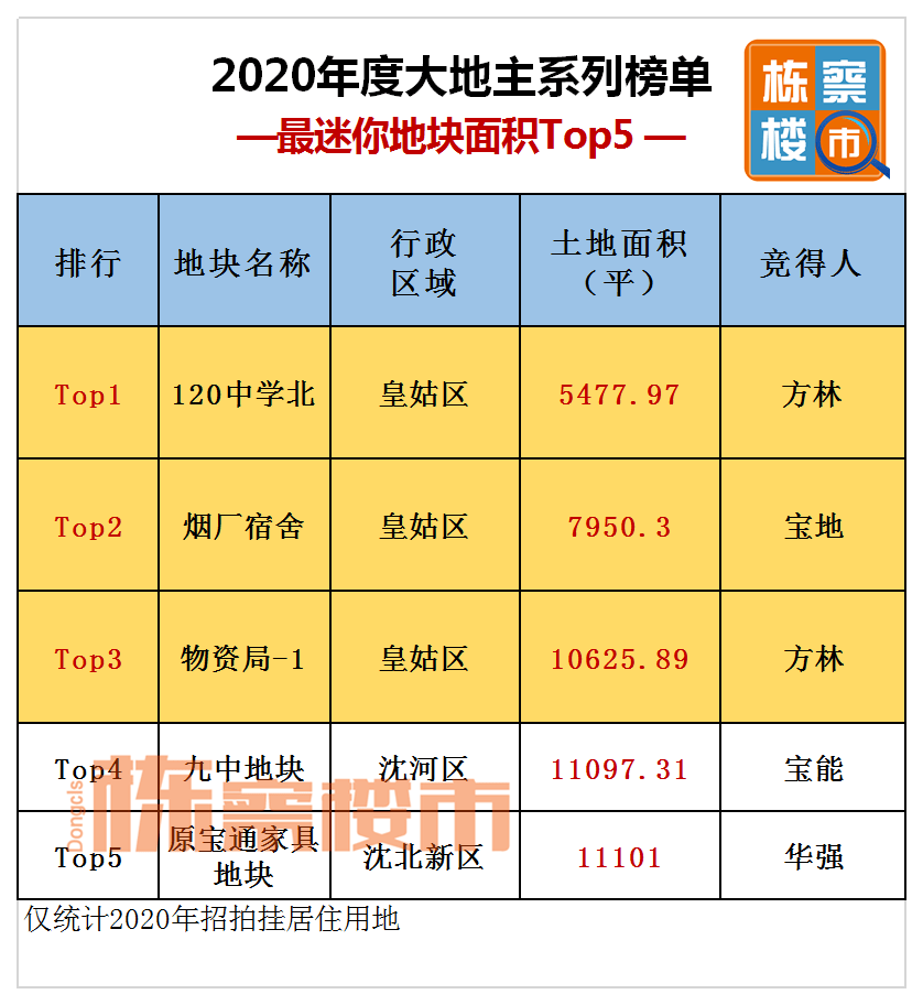 """2020沈阳土拍""""十七最"""" 总价地王出于曹仲!"""