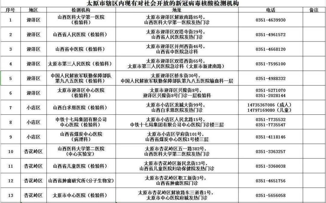 太原44所对社会开放的核酸检测机构名单来了