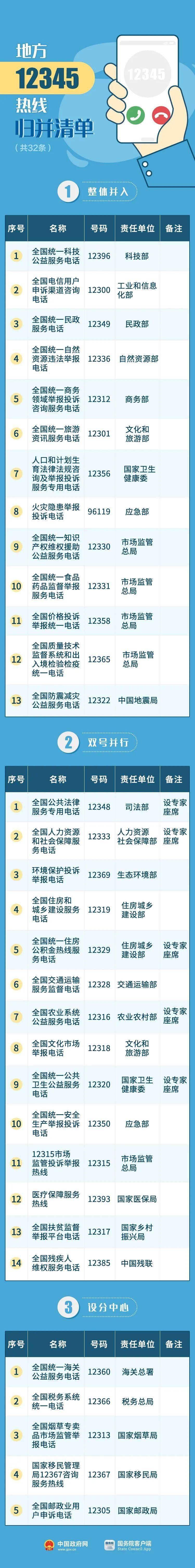 【关注】政务服务热线归并优化,12315将与12345双号并行