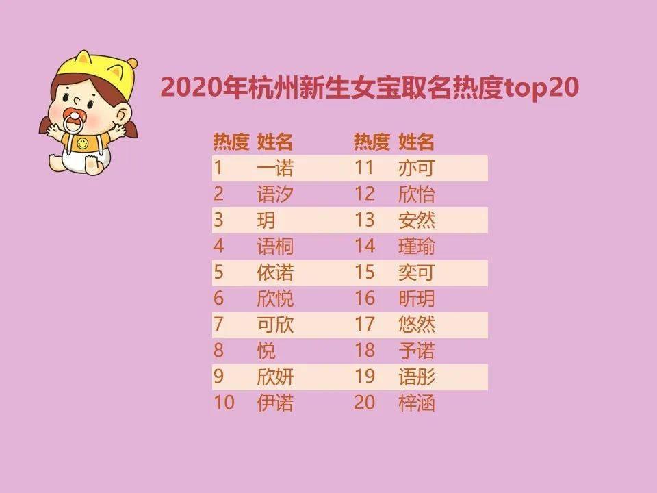 2020杭州新生儿爆款名字出炉!
