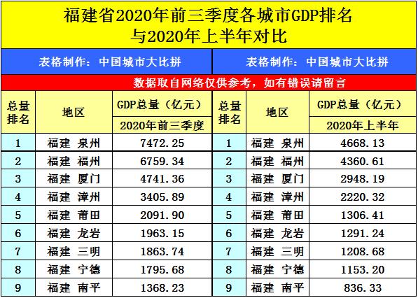 浙江湖州吴兴区2020三季度gdp_浙江的二线城市目前有五座,经济实力互不相让,有你家乡吗