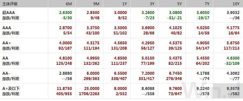资金价格反弹,隔夜利率创三周新高,期现货震荡偏弱 债市综述