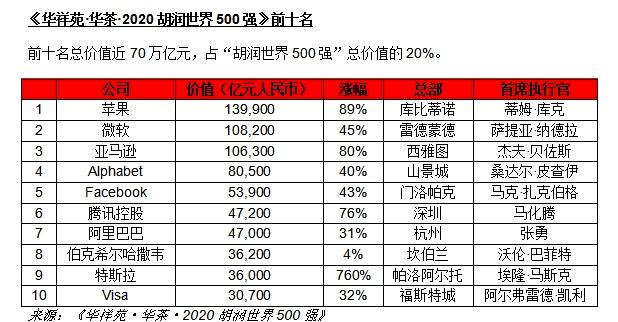 2020胡润世界500强出炉,这8家深圳企业上榜