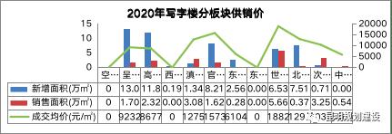 2020昆明房产市场研究报告发布,昆明住宅最贵区域在这!