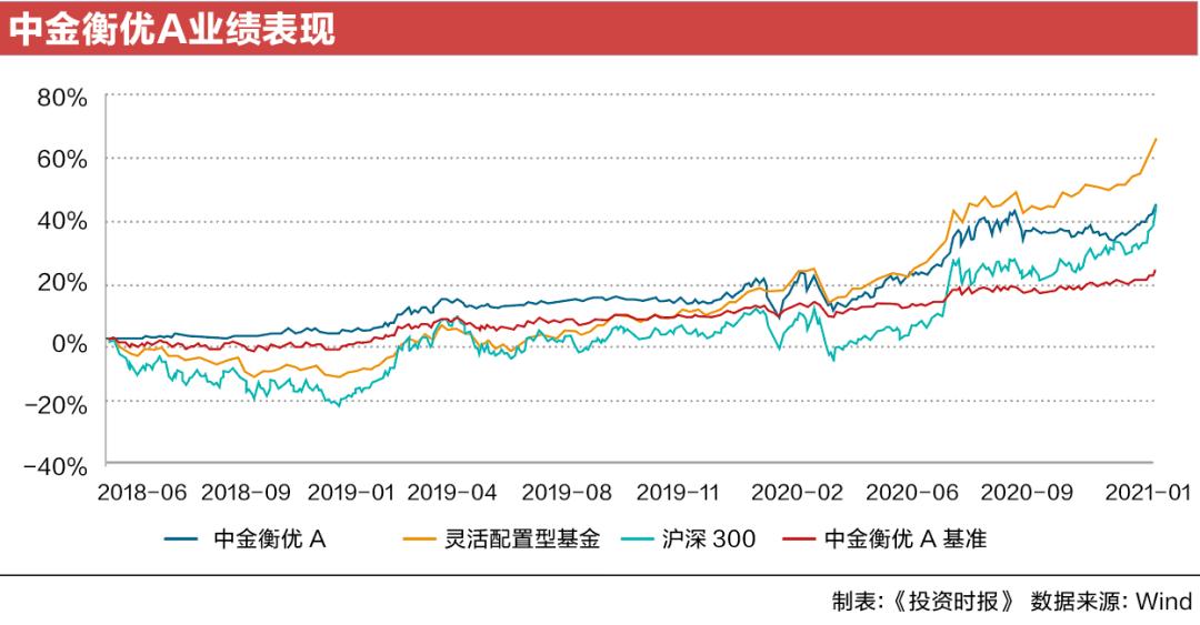 中金基金权益类规模占比不足两成  成立近七年迎第四任董事长丨基金业绩红黑榜