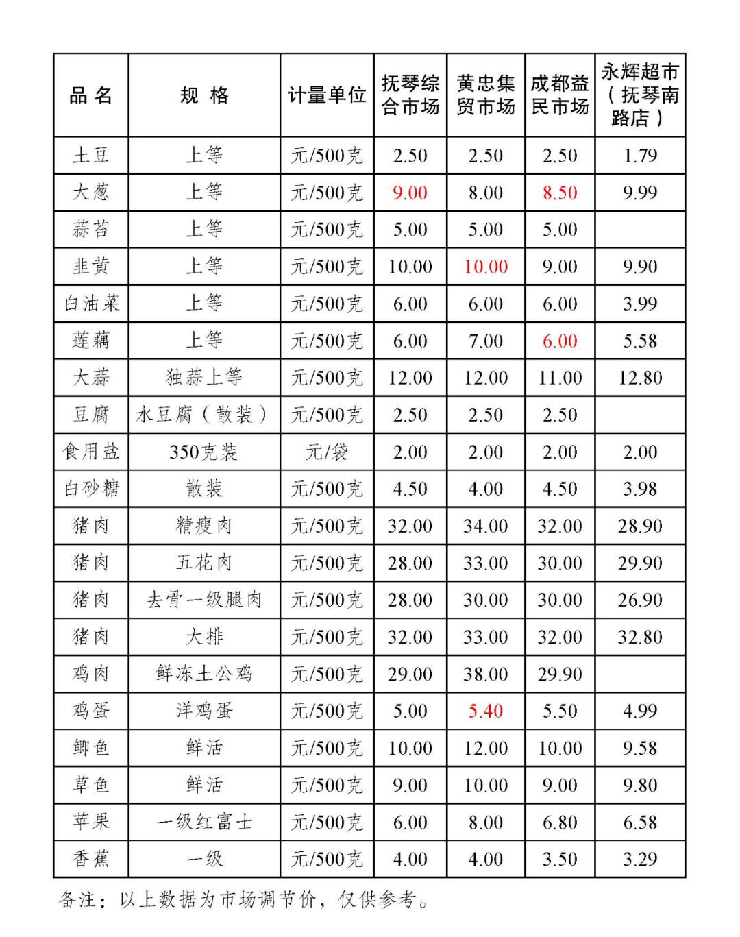 金牛区部分农贸市场主副食品零售价格表(2021.1.12)