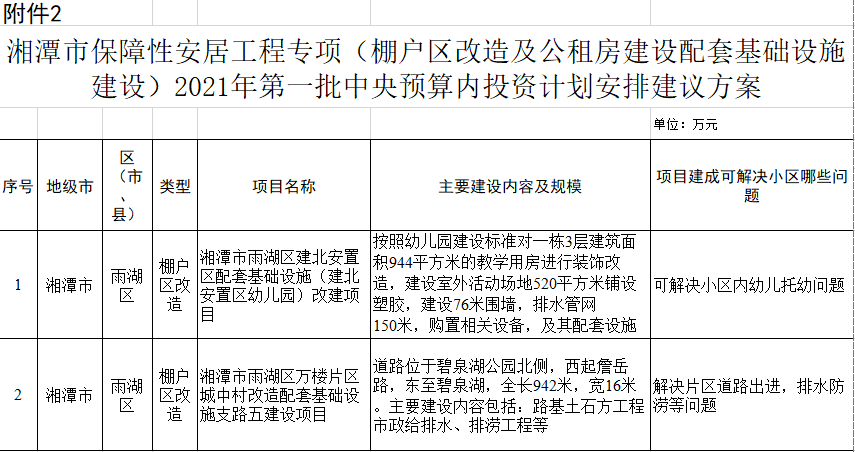公示中!湘潭这些老小区即将被改造,有你的家吗?