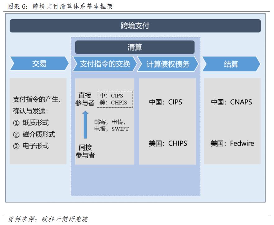 跨境支付牌照 央行_跨境支付_第三方跨境支付流程图