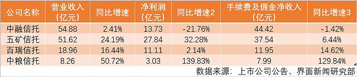 """中融信托2020年净利润同比下滑21.76%,""""超前消费""""还是创新投入?"""