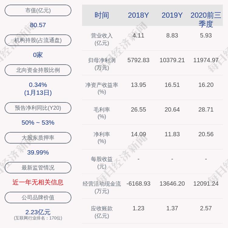 奥飞数据:9277.92万股限售股1月19日解禁,占总股本43.76%