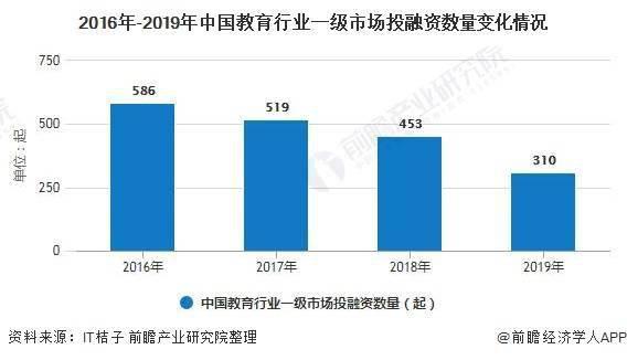 2020年中国学前教育行业投融资现状及发展趋势分析 未来幼儿园公办化、普惠化发展