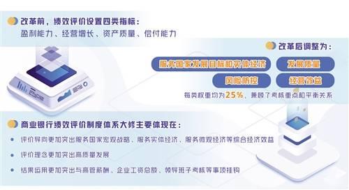 【[竞技宝导航]商业 银行绩效考评体系迎优化】