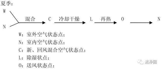 广东医疗废水处理工程净化设备洁净室空调系统设计工程应用计算