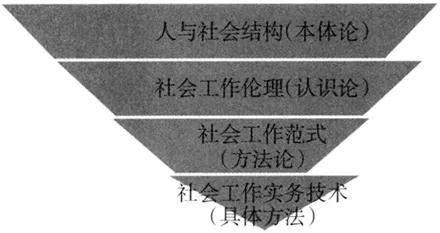 转型中国与流动的社会工作 | 一个基于本土化实践的理论框架