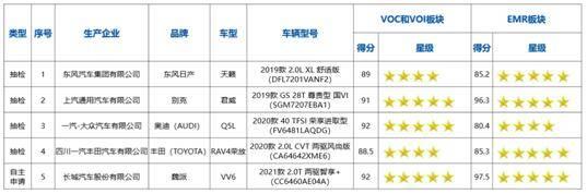 为消费者健康守护 2021款VV6获中国汽研健康指数双5星证书图1