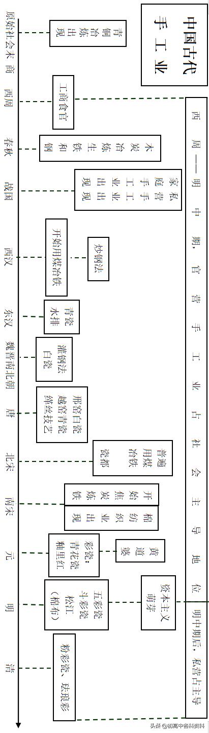 中国古代史时间轴(中国古代史时间表整理)