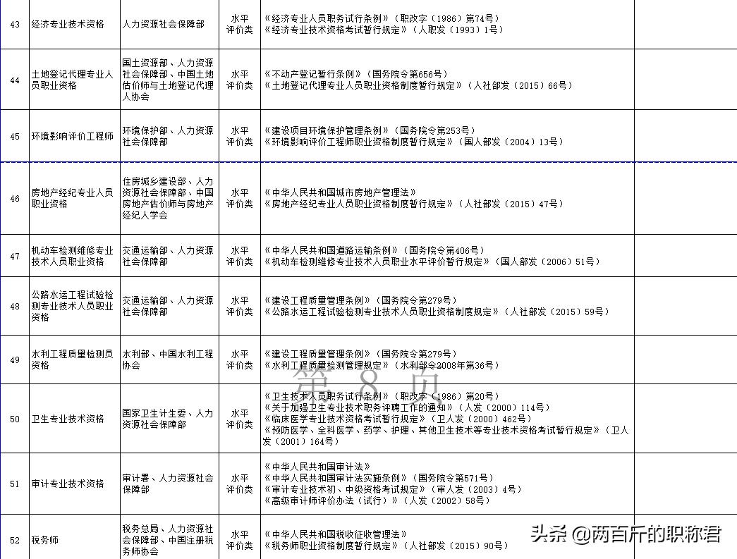国家职业资格目录(最新国家职业资格目录)